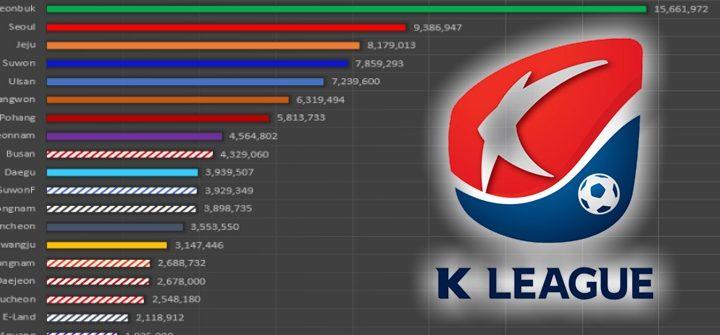 2017 K League Salaries and Payroll